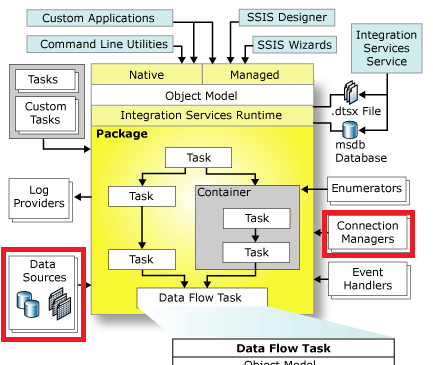 ssis_overview1