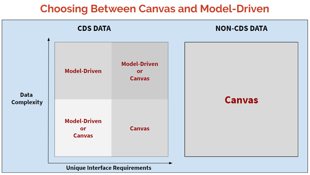 Canvas vs Model-Driven Apps – two ways to look at it | It