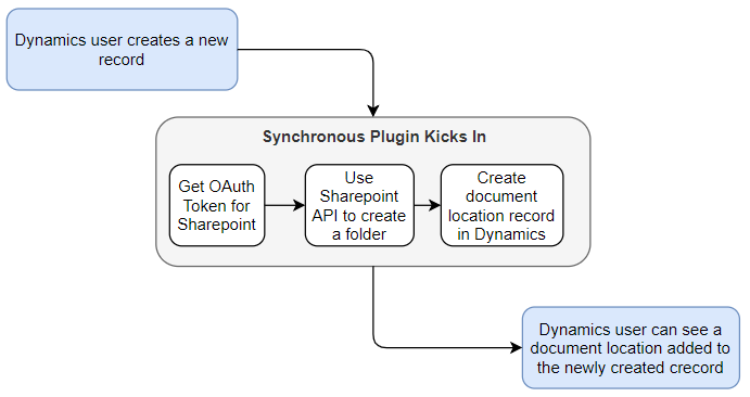 Implementing custom document location logic with a plugin
